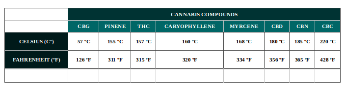 Weed vaping temperatures for cannabinoids.